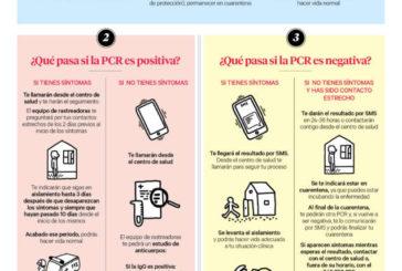 Salud edita nuevo material sobre las PCR, aislamiento y cuarentena por coronavirus