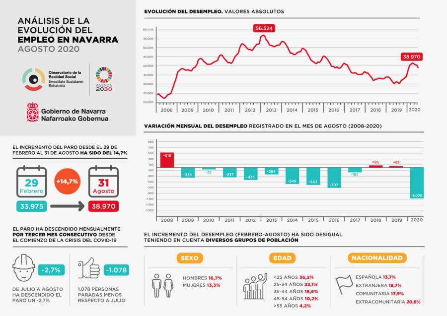 El paro baja en Navarra un 2,7% y la afiliación a la Seguridad Social crece un 0,89% en agosto
