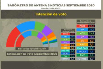 PP y PSOE suben en intención de voto y el resto de partidos políticos bajan