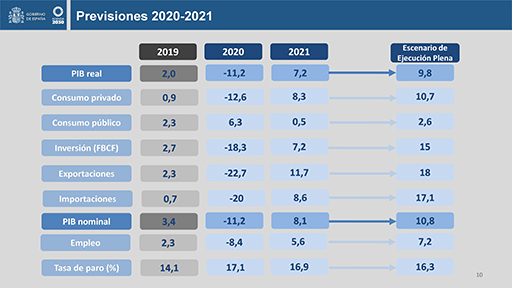 El Gobierno remite a la Comisión Europea el Plan Presupuestario 2021