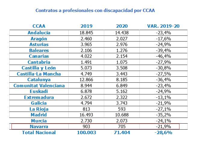 Los profesionales con discapacidad de Navarra firman más de 700 contratos, un 22% menos que en 2019