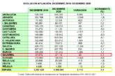 Navarra una de las comunidades en las que menos crecen los autónomos (0,1%) en 2020