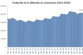 Aumenta en España un 0,24% la afiliación a la Seguridad Social de extranjeros en diciembre