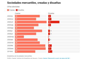 Navarra crea 633 sociedades mercantiles en 2020, un 19,4% menos