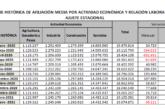 30.211 trabajadores menos que en enero afiliados a la Seguridad Social en España