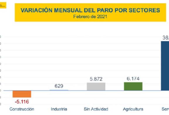 Más de 4 millones de parados en España con 900.000 parados por ERTE, en febrero