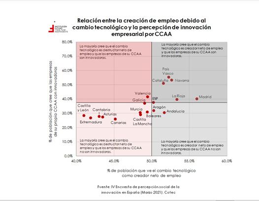 COTEC: La pandemia ha mejorado la imagen que tienen los españoles de la Innovación