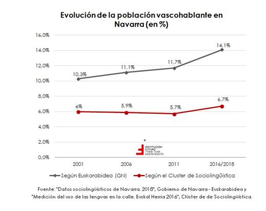 Las ayudas al euskera en Navarra aumentan en 2021 hasta casi el millón de euros