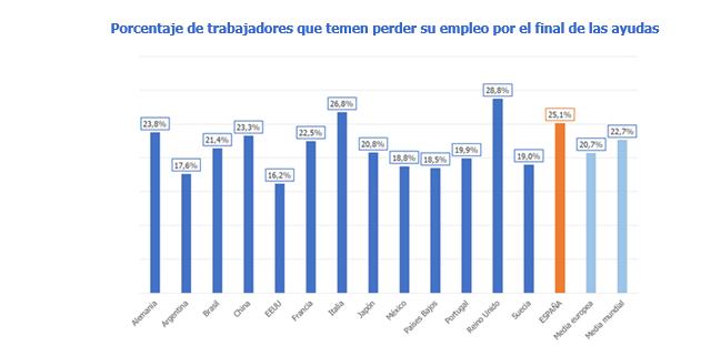 Uno de cada cuatro españoles ha tenido que cambiar de trabajo por la pandemia