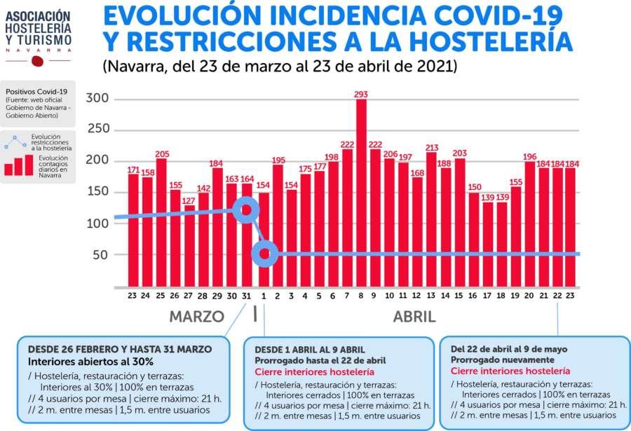 Hostelería de Navarra insiste en que el cierre del interior no reduce el índice de contagios