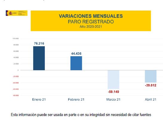 El paro desciende en España un -0,99% con cerca de 4.000.000 de parados en abril
