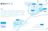 Los vuelos en abril caen el 72,1%, en España el 49,6% con respecto a 2019