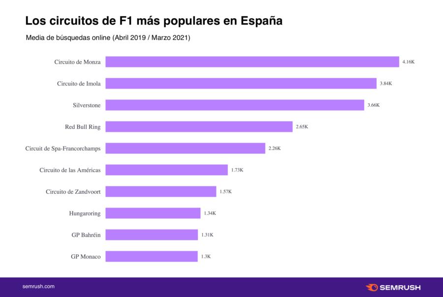 Alonso y Sainz favoritos del Gran Premio de F1 de España
