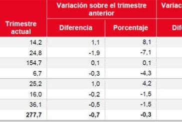 El mayor incremento delparoen Navarra corresponde a la zona a 'Noroeste', con una subida del 49,8%