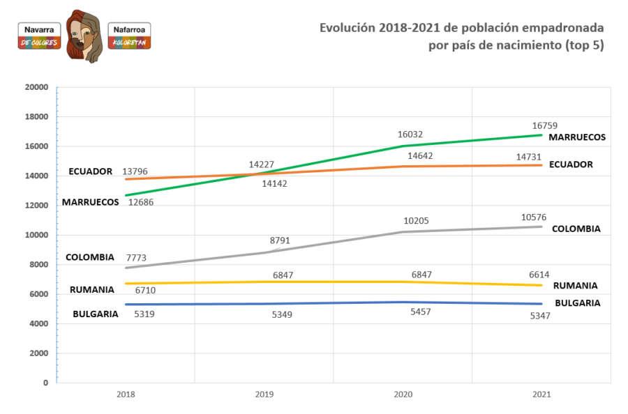 La población navarra nacida en otros países creció un 1'5% en 2020, con 1.613 personas más